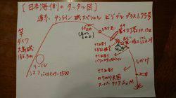 日本海側のタックル図