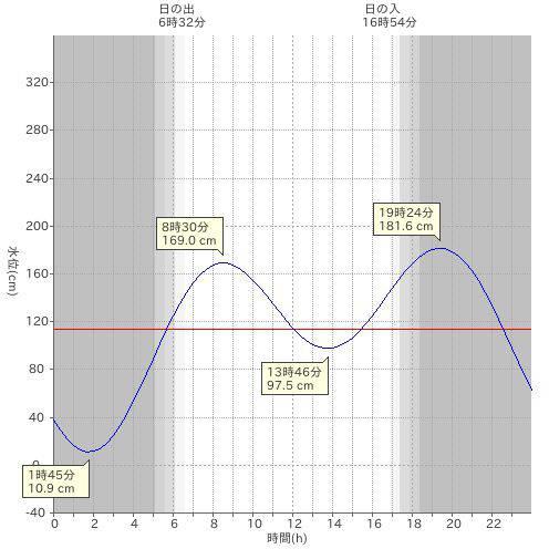 当日の潮位グラフ