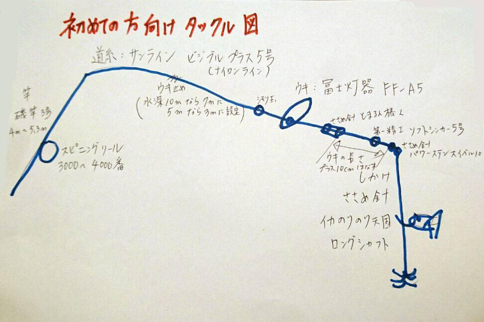 タックル図②