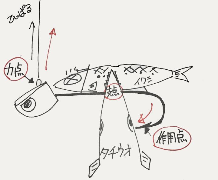 船釣り太刀魚テンヤ大革命! エサ巻き針金一切不要! 三宅式ワンタッチタチウオテンヤ(PAT.P)『タッチポン船』