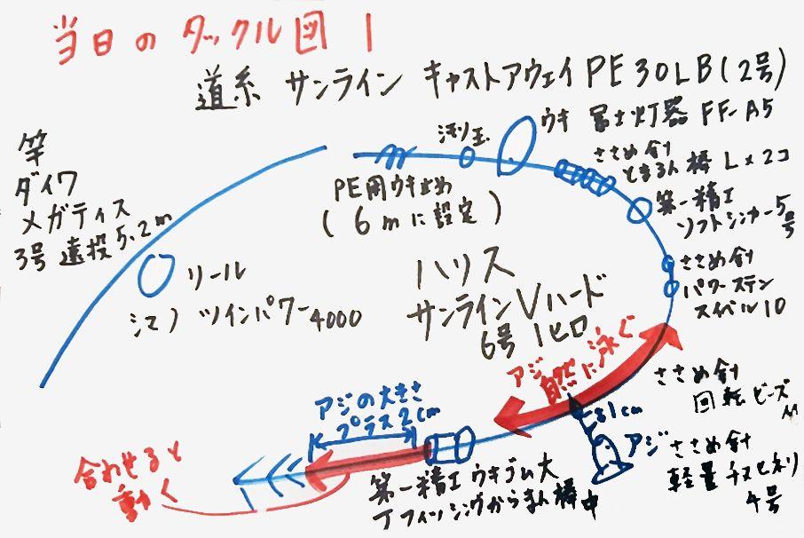 タックル図1