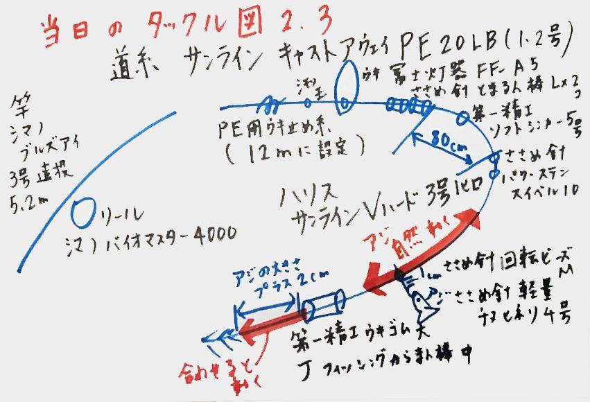 タックル図2