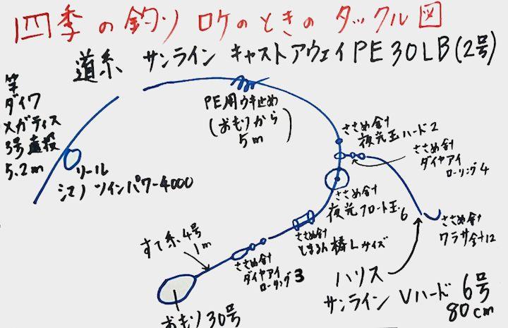 四季の釣りロケ撮影時のタックル図1