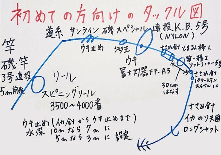 初めての方向けタックル図