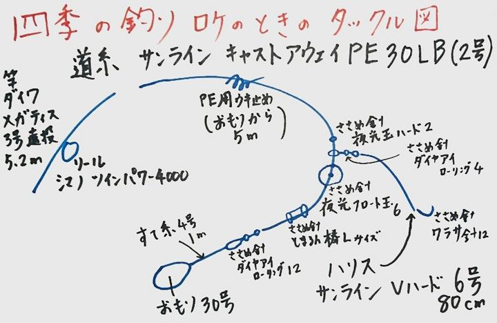 四季の釣りロケ撮影時のタックル図